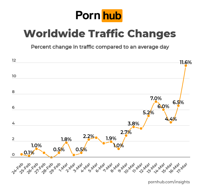 Pornhub coronavirus stats